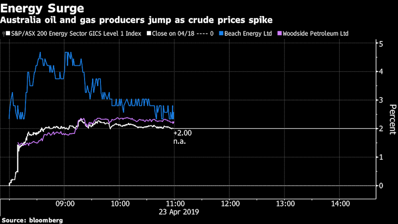 These Are the Asian Markets to Watch After Crude Oil's Spike