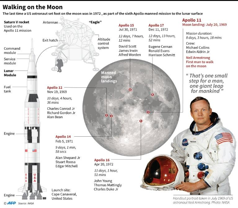 Graphic on manned missions to the moon