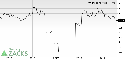 M.D.C. Holdings, Inc. Dividend Yield (TTM)
