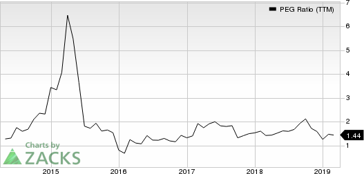 WellCare Health Plans, Inc. PEG Ratio (TTM)