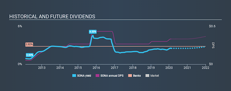 NasdaqGM:SONA Historical Dividend Yield, February 9th 2020