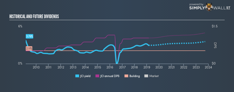 NYSE:JCI Historical Dividend Yield February 20th 19