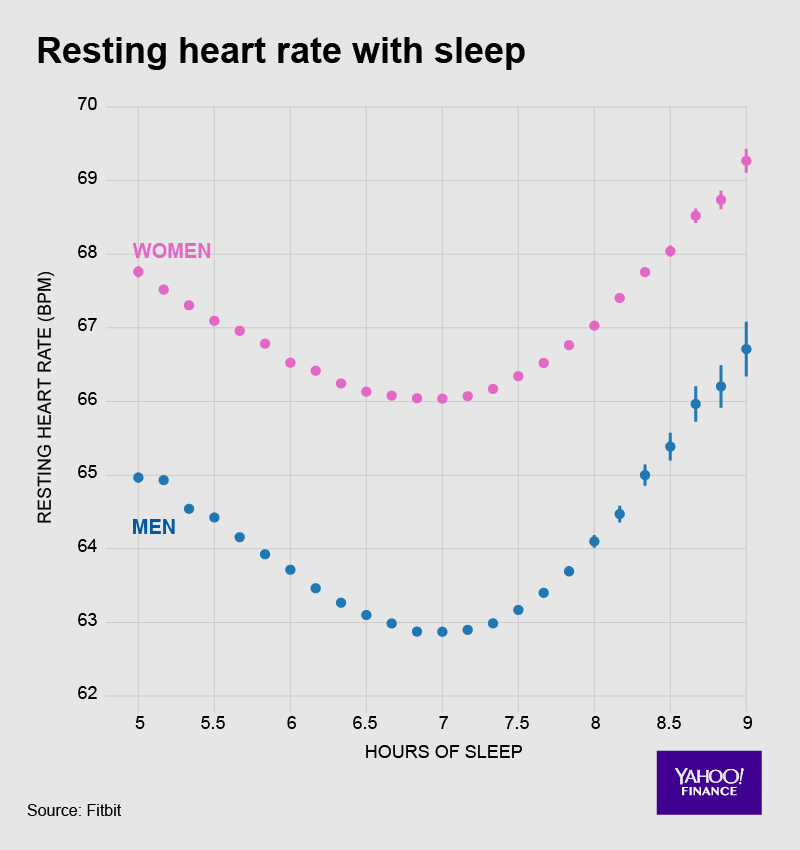 In general, sleep is good for your heart — but there might be such a thing as too much.