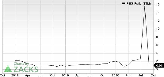 JELDWEN Holding, Inc. PEG Ratio (TTM)