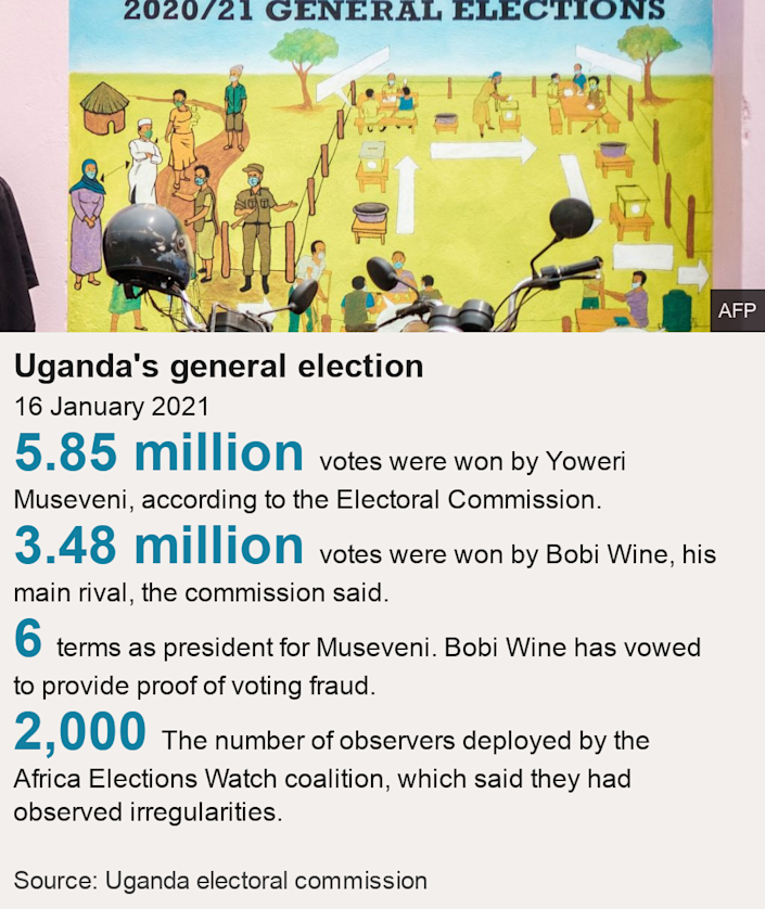 Uganda's general election. 16 January 2021 [ 5.85 million votes were won by Yoweri Museveni, according to the Electoral Commission. ],[ 3.48 million votes were won by Bobi Wine, his main rival, the commission said. ],[ 6 terms as president for Museveni. Bobi Wine has vowed to provide proof of voting fraud. ],[ 2,000 The number of observers deployed by the Africa Elections Watch coalition, which said they had observed irregularities. ], Source: Source: Uganda electoral commission, Image: Graffiti on a wall shows a polling station's layout at the electoral commission headquarters in Kampala, Uganda