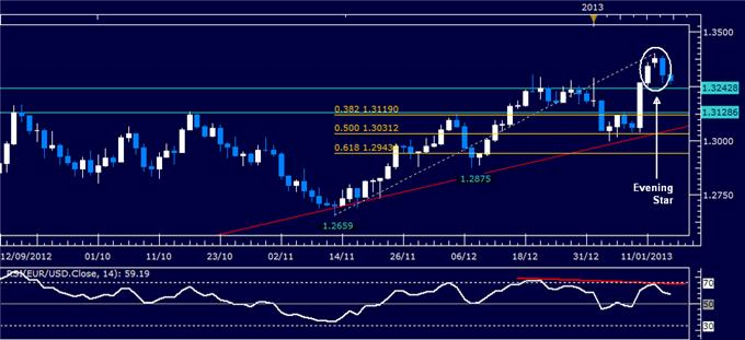Forex_Analysis_EURUSD_Classic_Technical_Report_01.16.2013_body_Picture_1.png, Forex Analysis: EUR/USD Classic Technical Report 01.16.2013
