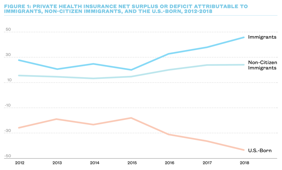 Immigrants contribute a significant amount more in premiums than they receive in benefits. (Chart: New American Economy)