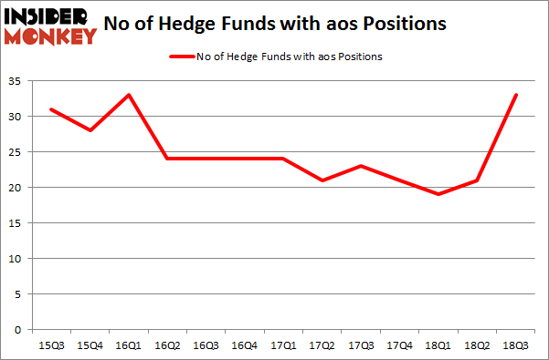 No of Hedge Funds with AOS Positions