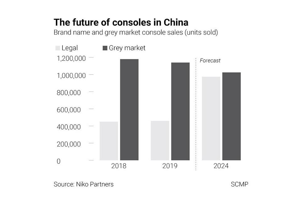 Niko Partners projects that grey market consoles will be a much smaller share of overall consoles sold in China by 2024, but sales will remain higher than those of the official versions for the country. Graphic: SCMP