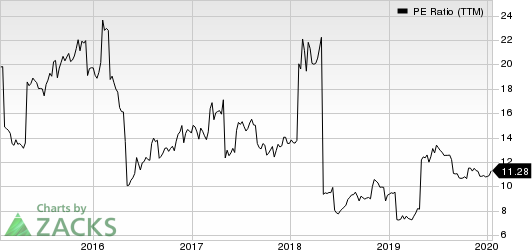 H&R Block, Inc. PE Ratio (TTM)