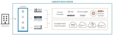CoreSite Launches the CoreSite Interconnect Gateway℠
