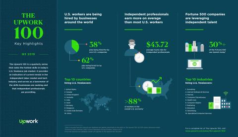 Upwork debuts The Upwork 100, ranking the top 100 in-demand skills for independent professionals