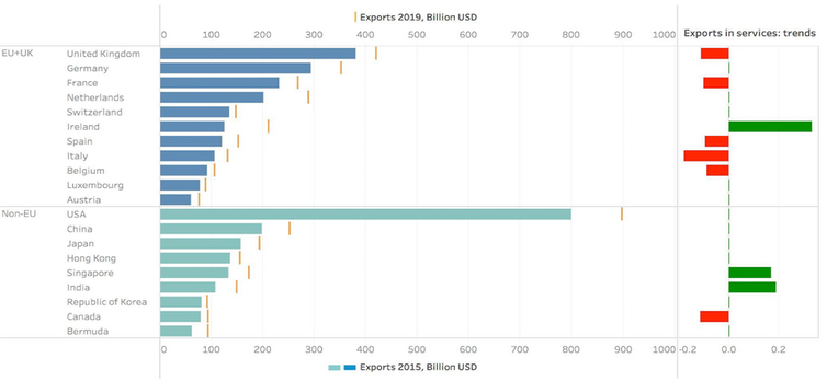 Graph showing services exports by country 2019 vs 2015, outlined above and below.