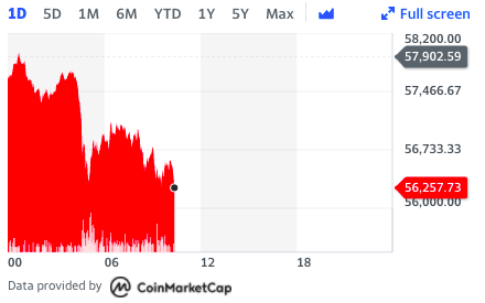 Bitcoin's price faltered on Sunday morning in London. Chart: Yahoo Finance UK
