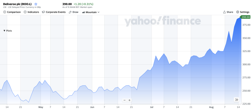 Deliveroo stock has had a wild ride since its debut. Chart: Yahoo Finance UK
