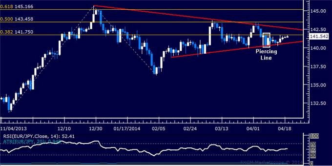 dailyclassics_eur-jpy_body_Picture_10.png, EUR/JPY Technical Analysis: 132.00 Mark Under Pressure