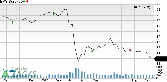 Kinder Morgan, Inc. Price and EPS Surprise