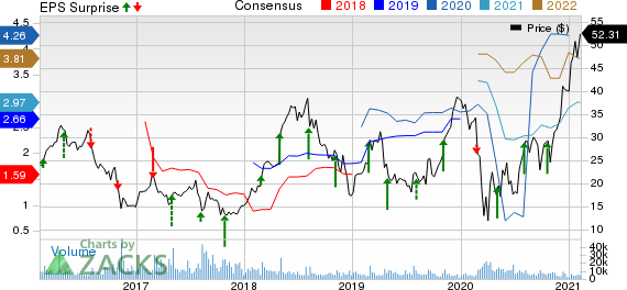 Tenet Healthcare Corporation Price, Consensus and EPS Surprise