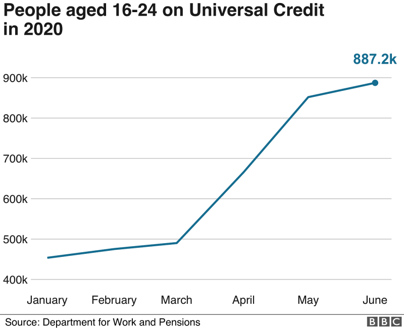 Graph of young people on universal credit