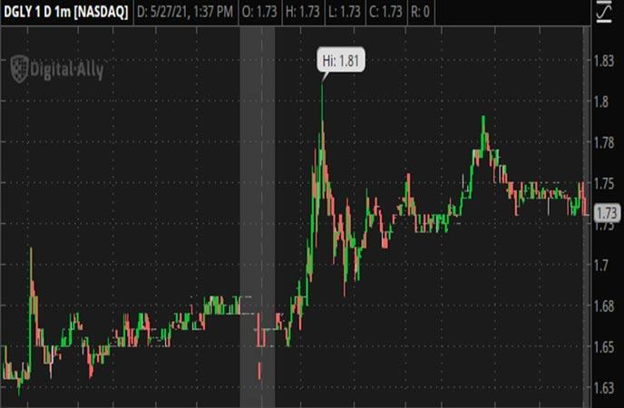 Penny_Stocks_to_Watch_Digital_Ally_Inc ._ (DGLY_Stock_Chart)