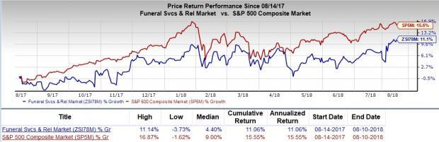 Is Matthew International (MATW) a great pick from the value investor's perspective right now? Read on to know more.