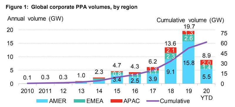 The blue portion, representing corporate power purchase agreements across the Americas, looks much smaller this year, driven down by weak U.S. numbers. (Photo: BloombergNEF)