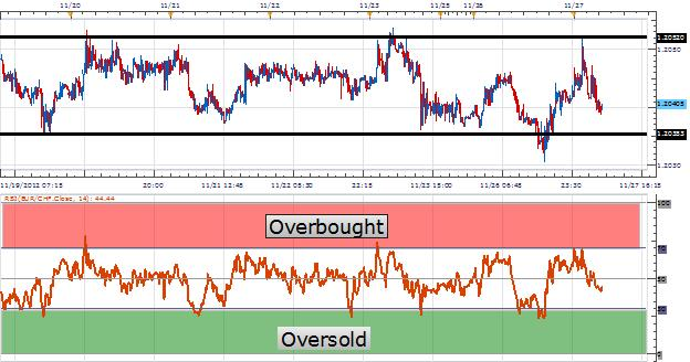 Learn_Forex_RSI_For_Range_Trading_body_Picture_1.png, Learn Forex: RSI For Range Trading