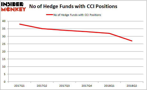 CCI Hedge Fund Ownership