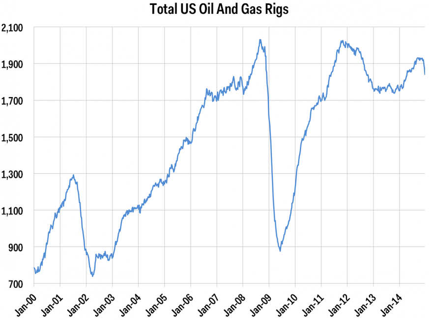 total US oil and gas rigs