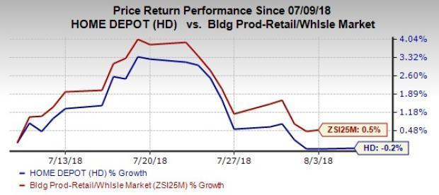 Home Depot's (HD) robust earnings trend, focus on Pro Customers, core business strength and capital strategy are key positives. But, soft sales in the last-reported quarter hurts sentiment.
