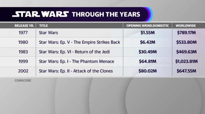 'Star Wars' Trilogy box office numbers 1977 - 2002