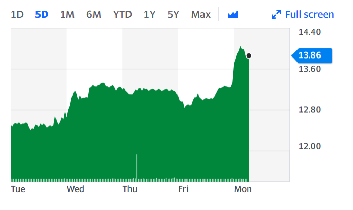 Ryanair's stock price started off the week roughly 5% higher. Chart: Yahoo Finance UK
