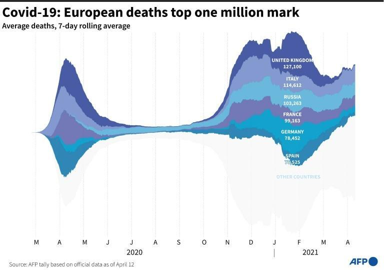 European Covid-19 deaths top one million mark