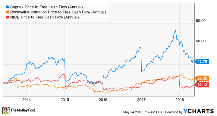 CGNX Price to Free Cash Flow (Annual) Chart