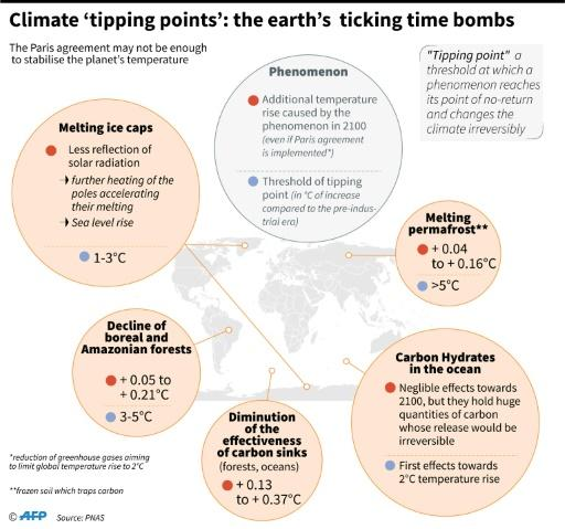 Selection of natural phenomena which could become dangerous for the climate if they reach their 'tipping points'