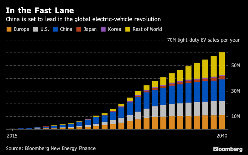 Image result for The $18 Billion Electric-Car Bubble at Risk of Bursting in China