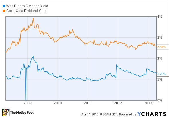 DIS Dividend Yield Chart