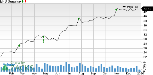 World Fuel Services Corporation Price and EPS Surprise