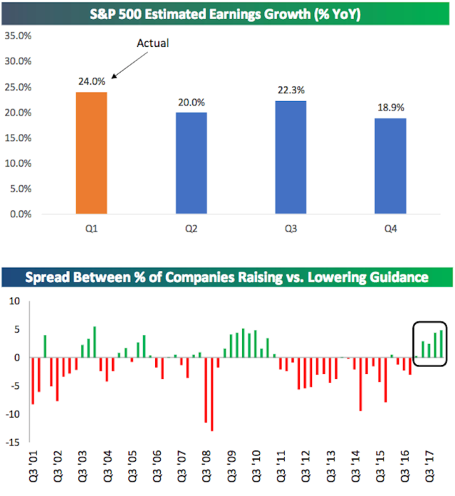 Earnings trends remain strong and guidance has now been more positive than negative in five straight quarters. (Source: Bespoke Investment Group)