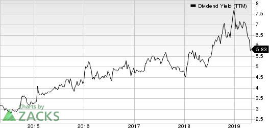 Ford Motor Company Dividend Yield (TTM)