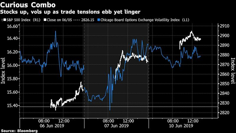 The Fear Gauge Is Sounding an Alarm Even as U.S. Stocks Surge