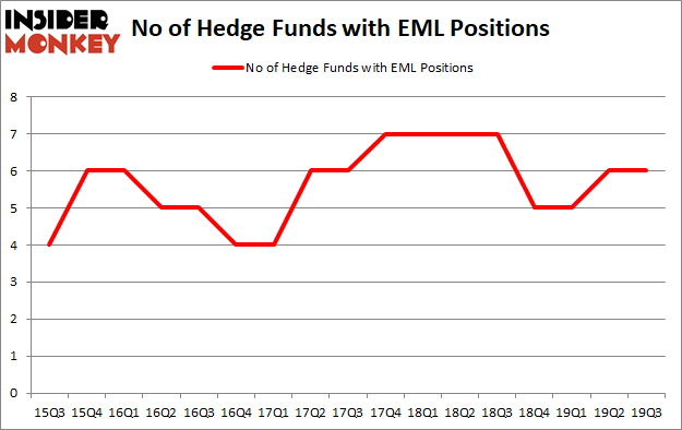 Is EML A Good Stock To Buy?