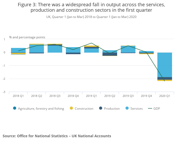 Every major sector of the economy shrank in the first quarter of 2020. Photo: ONS