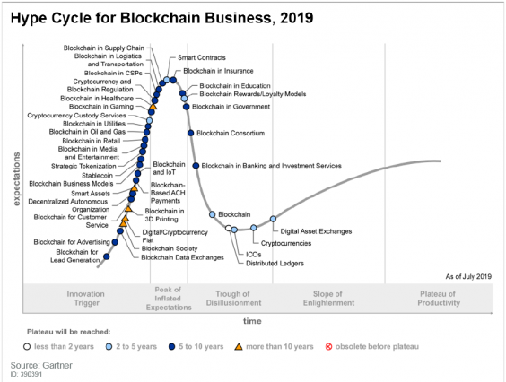 Bitcoin's underlying blockchain technology is set to transform dozens of industries (Gartner)