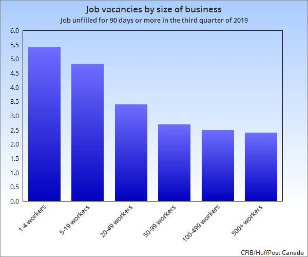 The larger the business, the less likely it is to have a labour shortage, data from the CFIB shows. (Photo: CFIB/HuffPost Canada)