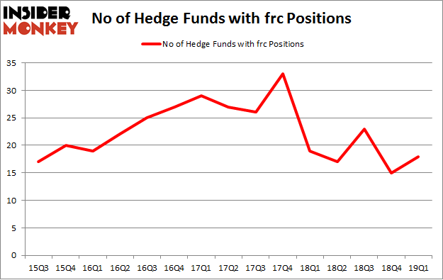 Here's What Hedge Funds Think About First Republic Bank (FRC)