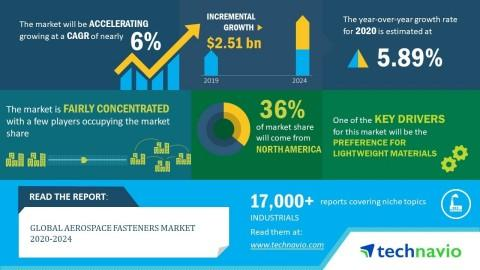 Global Aerospace Fasteners Market 2020-2024| Evolving Opportunities with Arconic Inc. and Boeing Co. | Technavio
