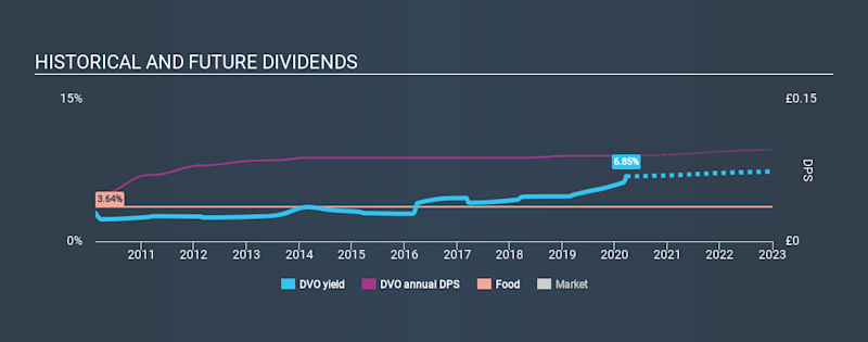 LSE:DVO Historical Dividend Yield, March 21st 2020