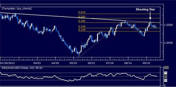 AUDUSD_Classic_Technical_Report_09.25.2012_body_Picture_5.png, AUDUSD Classic Technical Report 09.25.2012