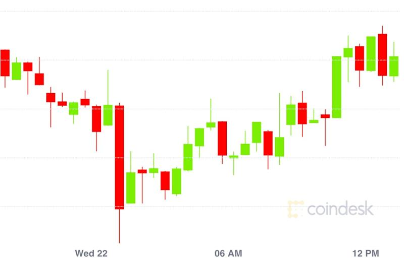 Market Wrap: Bitcoin Fails to Stay Above $9,400 While Dai Supply Skyrockets